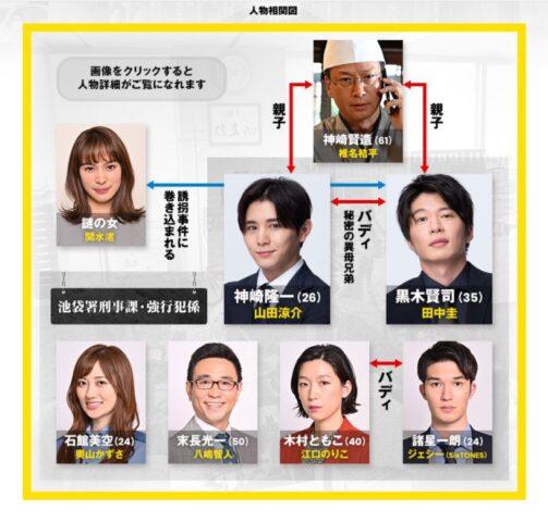 キワドい2人相関図画像と出演者キャスト・プロフィール年齢を紹介!山田涼介と田中圭コンビ
